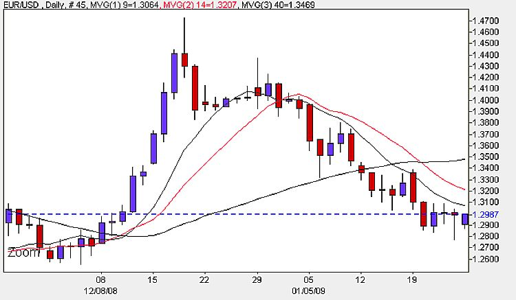 EUR/USD Daily Candle Chart - 26th January 2009