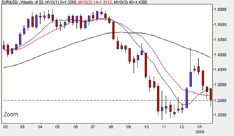 EUR/USD Weekly Candlestick Chart - January 26th 2009