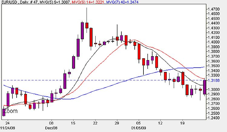 Euro Dollar Daily Candle Chart - 27th January 2009