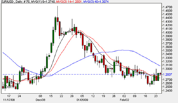 Euro Dollar Daily Chart - 25th February 2009