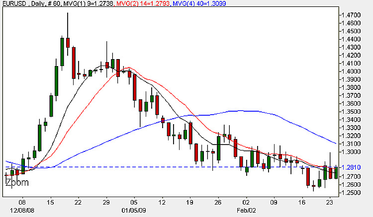 Euro Dollar - Daily Candle Chart 24th February 2009