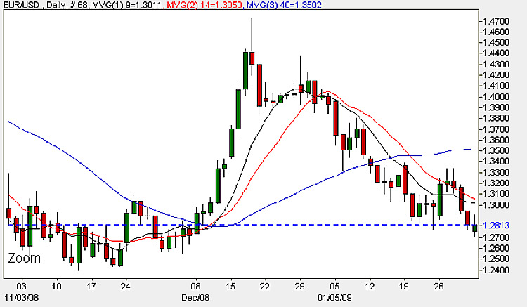 Euro Dollar - Daily Candle Chart 3rd February 2009