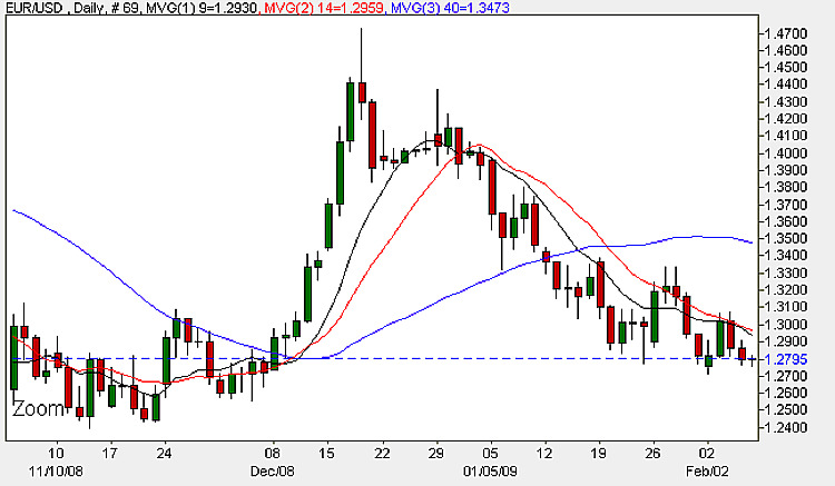 Euro Dollar Daily Candle Chart - 6th February 2009