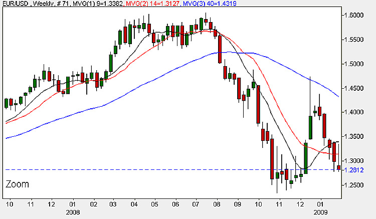 Euro vs Dollar Weekly Candle Chart - 2nd February 2009