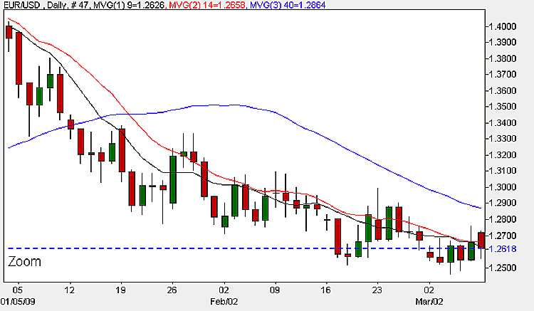 Euro Dollar Daily Candle Chart - 10th March 2009