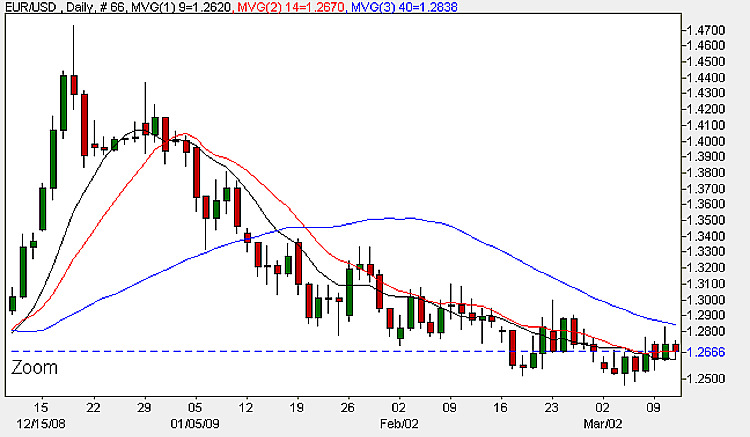 Euro To Dollar - Daily Candle Chart 11th March 2009