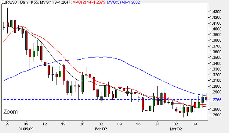 EUR USD Daily Candle Chart - 12th March 2009