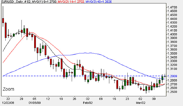 Euro Dollar Daily Chart - 13th March 2009