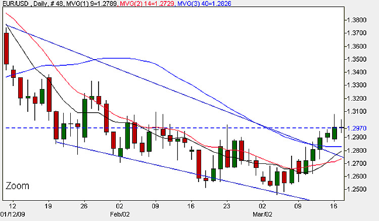 EUR/USD - Daily Candle Chart 17th March 2009