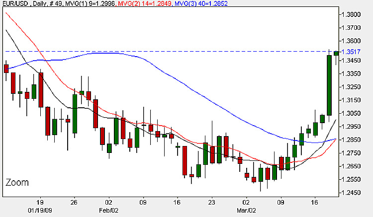 Euro Dollar - Daily Candle Chart 19th March 2009