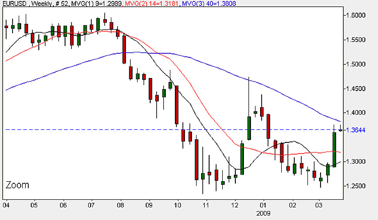 Euro USD - Daily Candle Chart 23rd March 2009