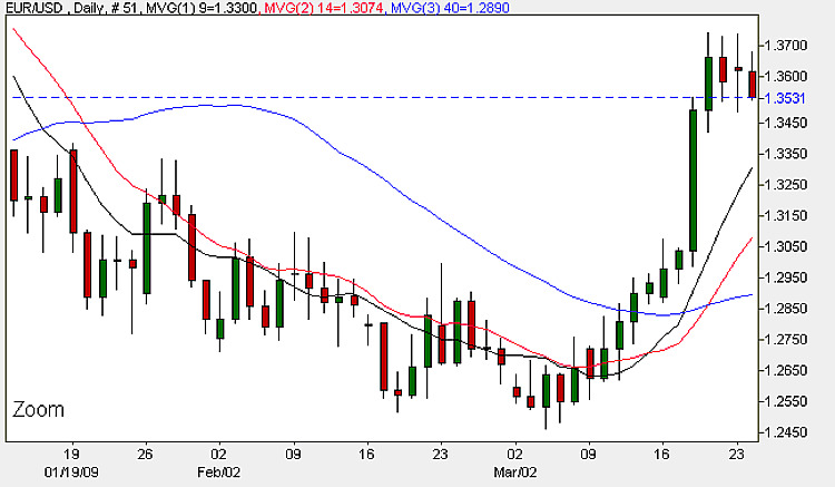 EUR/USD 24th March 2009 - Daily Candle Chart