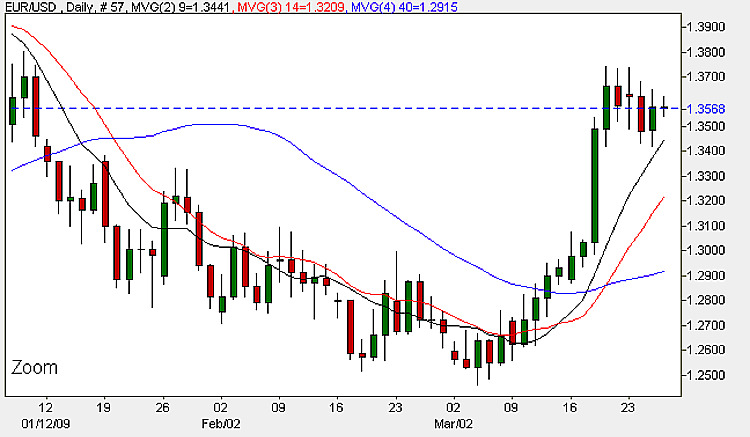 Euro Dollar Candle Chart - 26th March 2009