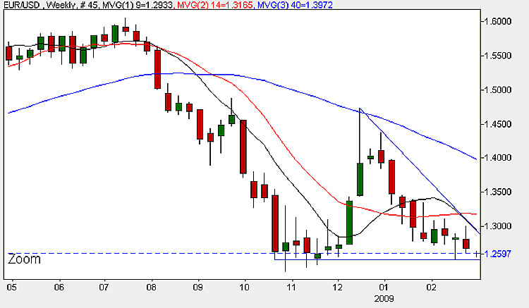 Euro Dollar Weekly Candle Chart - 2nd March 2009