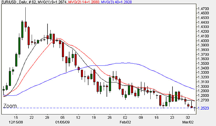 Euro Dollar 4th March 2009 - Daily Candle Chart
