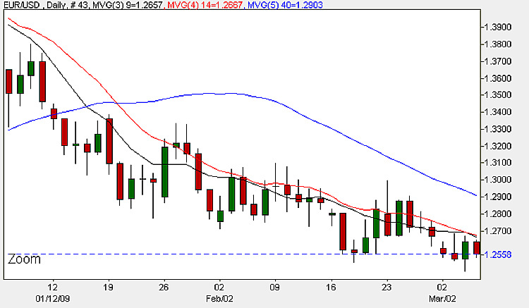 EUR/USD Daily Candle Chart - 5th March 2009