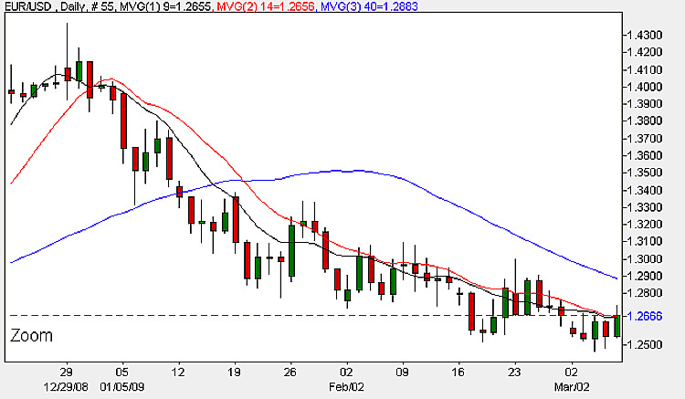 EUR/USD - Daily Candle Chart 6th March 2009