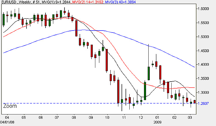 Euro Dollar Weekly Chart - 9th March 2009
