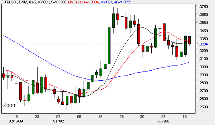 Euro Dollar Daily Chart - 14th April 2009