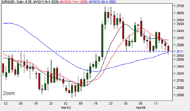 Euro Dollar Currency Chart - Daily Candles 17th April 2009