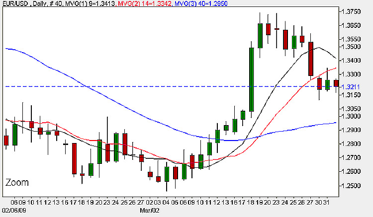Euro vs Dollar - Daily Candlestick Chart 1st April 2009