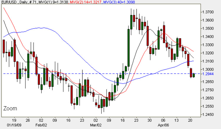 Euro to US Dollar - FX Daily Chart Currency Trading 21st April 2009