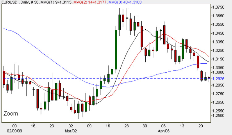 Euro Dollar Daily FX Chart - 22nd April 2009