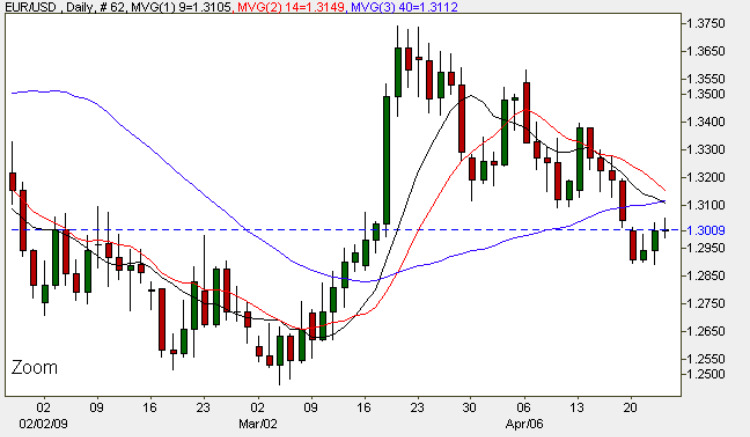 Euro Dollar - Daily FX Chart EUR/USD 23rd April