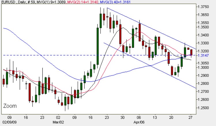 Euro vs Dollar - Daily Forex Chart 27th April 2009