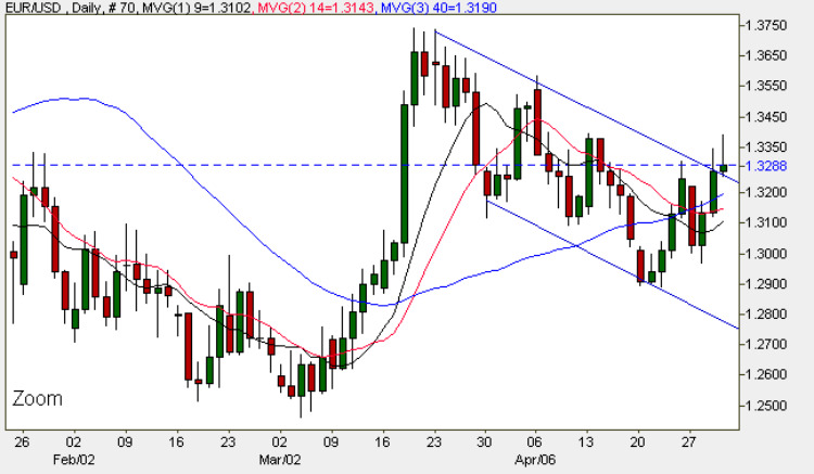 Euro Dollar - Currency Trading Daily Chart 30th April 2009