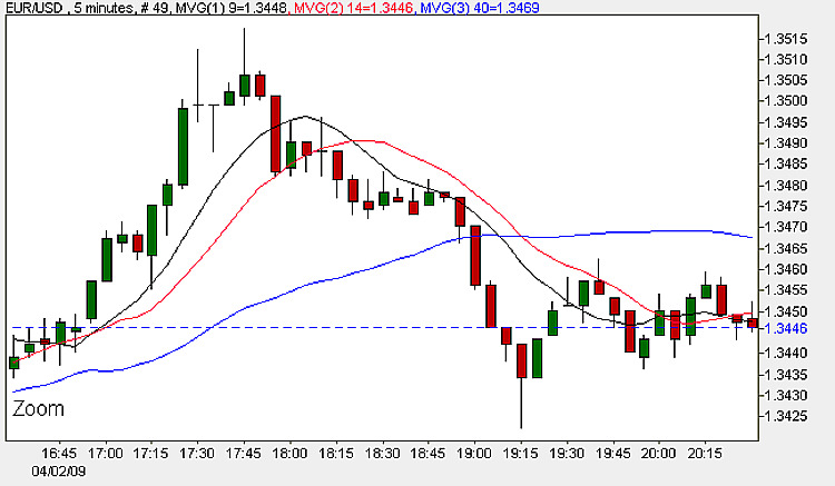 Euro Dollar - 5 minute Chart 2nd April 2009
