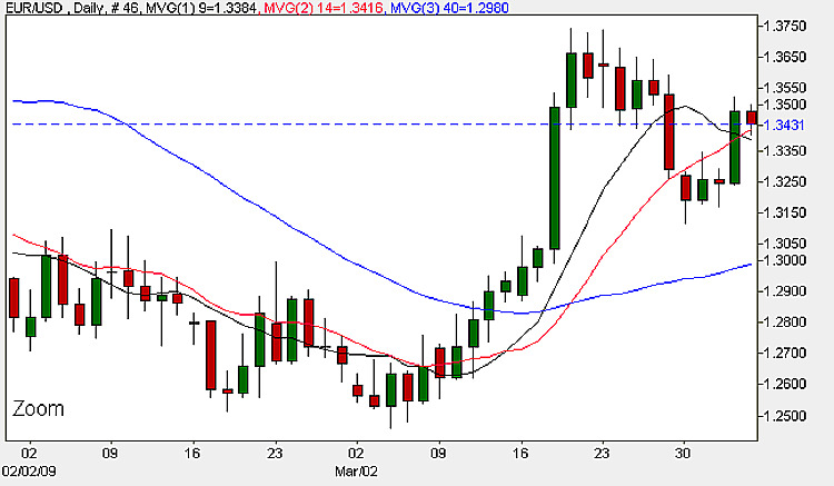 Euro to USD - Daily Candle Chart 3rd April 2009