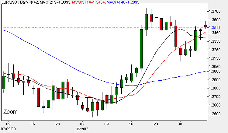 EUR/USD - Daily Candle Chart 6th April 2009