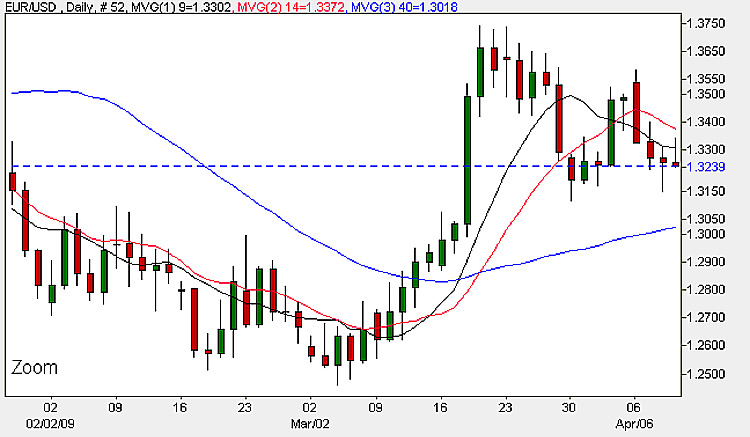 Euro Dollar Daily Chart - 9th April 2009