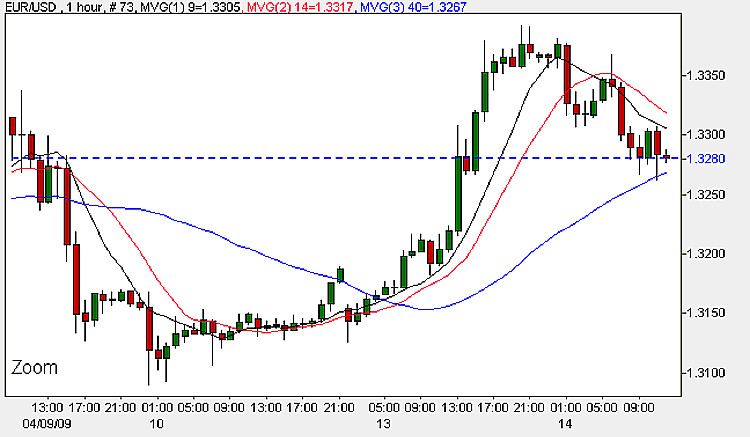 Euro To Dollar - Hourly Candlestick Chart 14th April 2009