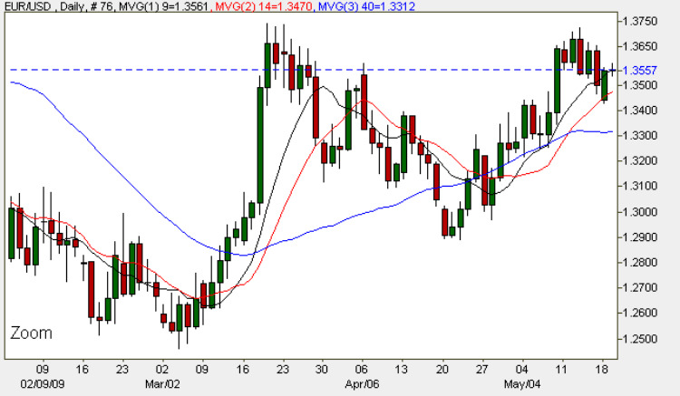 Euro Dollar Daily Chart 19th May 2009