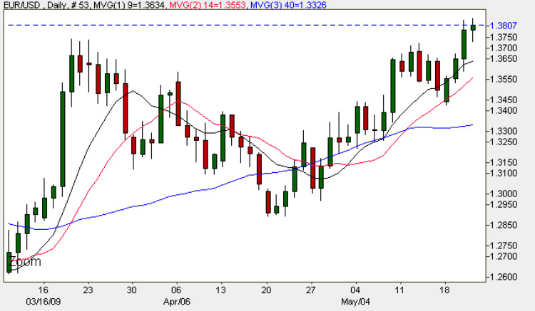 Euro Dollar Daily FX Chart - 21st May 2009