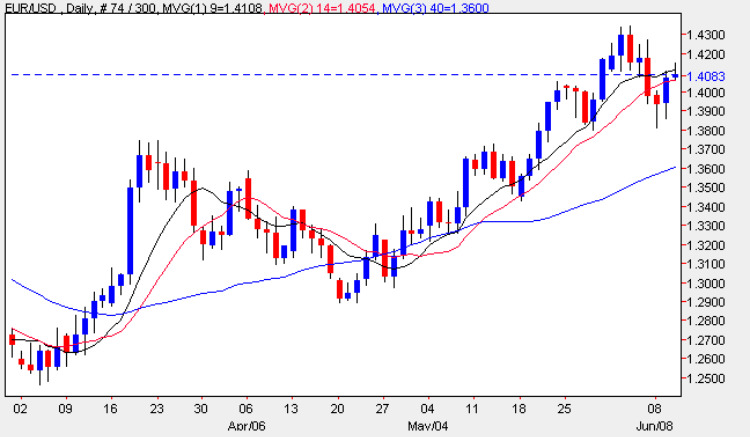 Eur vs USD - Daily FX Chart 10th June 2009