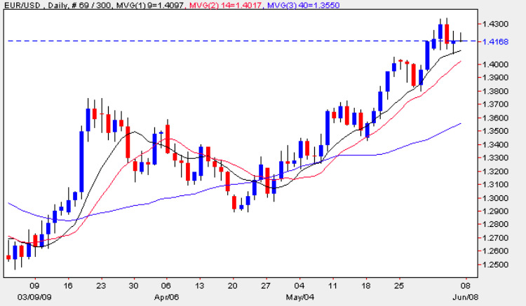 Euro dollar daily candle chart - EUR/USD 5th June 2009