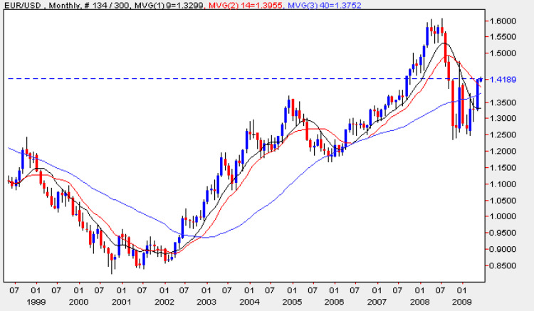 Euro vs Dollar - Monthly Chart Eurdollar 1st June 2009