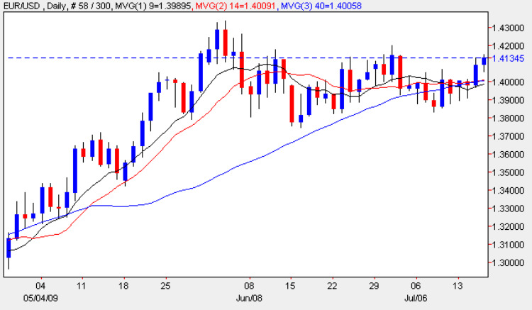 Euro to Dollar Daily Candle Chart - Currency Rates 16th July 2009