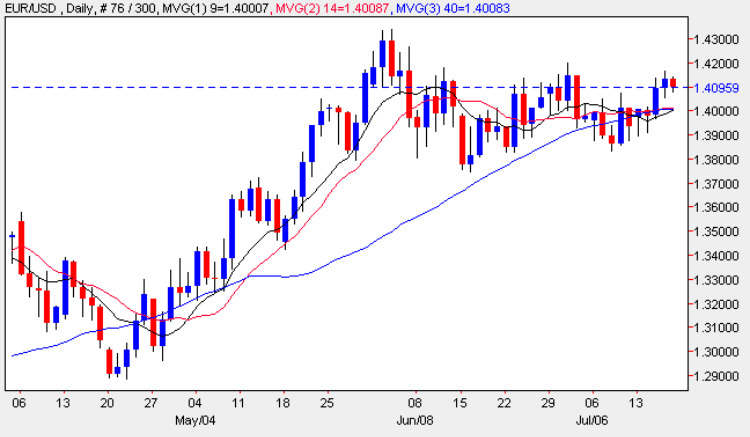 Euro Dollar Daily Candle Chart - 17th July 2009