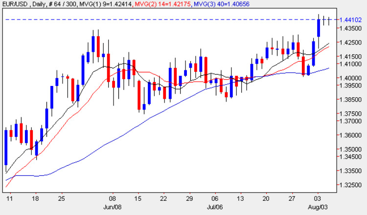 Euro vs Dollar Candle Chart 5 August 2009