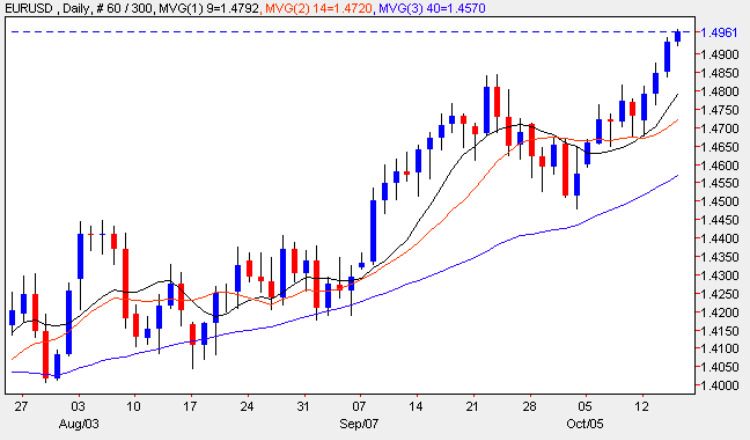 Euro vs Dollar Daily Chart -15th October 2009
