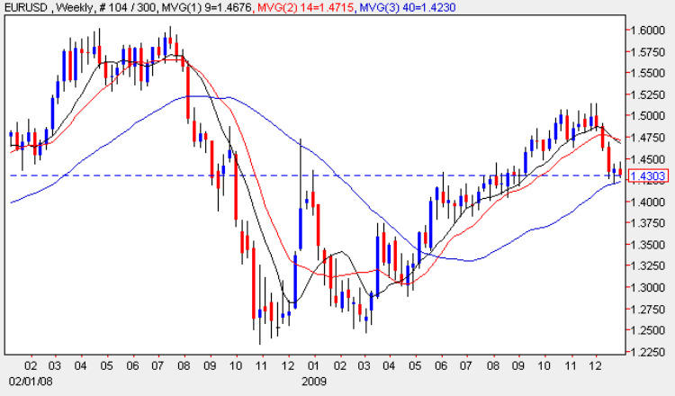 Euro vs Dollar Weekly Chart 1 Jan 2010