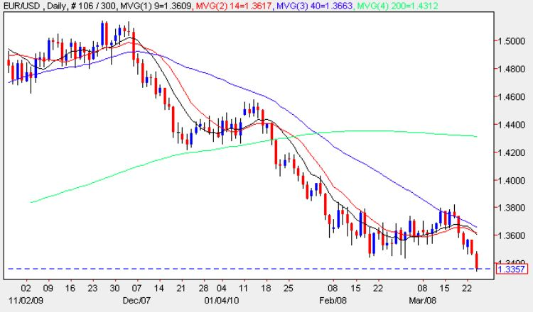 Euro v dollar daily candle chart