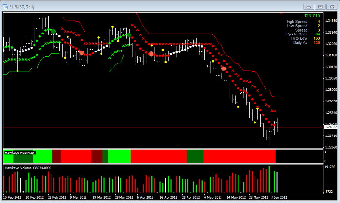 Daily fx eur usd live